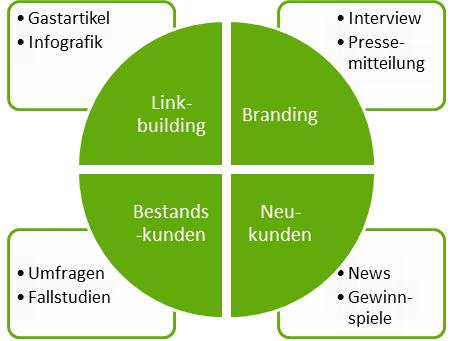 Content-Marketing-Ziele