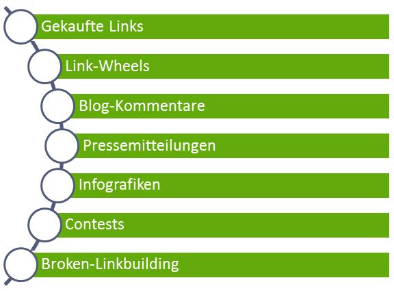 Möglichkeiten Links zu generieren (Offpage)