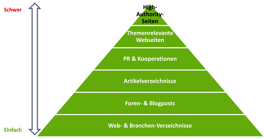 Linkquellen-Pyramide (Offpage-Optimierung)