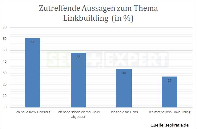 SEO-Studie-Aussagen-Linkbuilding-Deutschland-2014