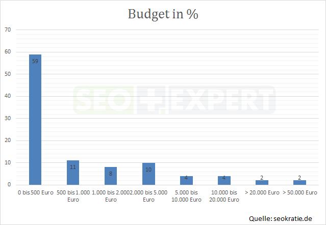SEO-Studie-Budget-Deutschland-2014