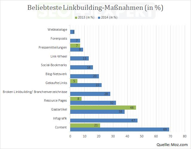 SEO-Studie-Budget-Linkbuilding-Beliebt