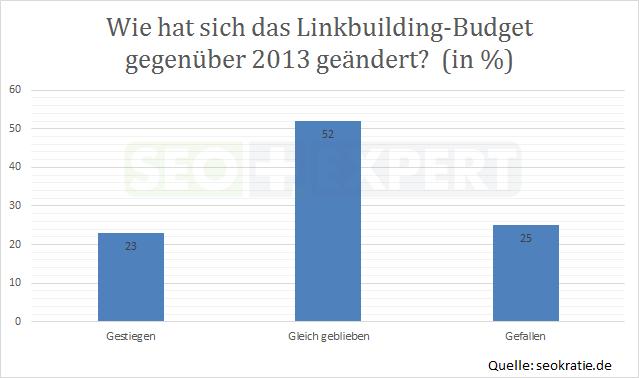 SEO-Studie-Budget-Linkbuilding-Deutschland-2014