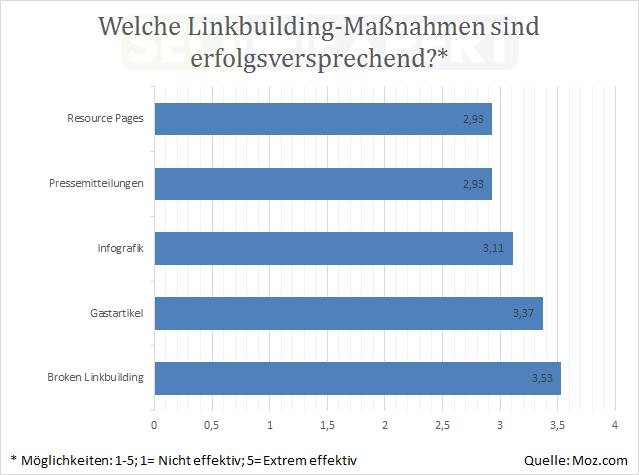 SEO-Studie-Budget-Linkbuilding-Massnahmen-2013