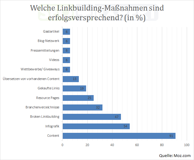 SEO-Studie-Budget-Linkbuilding-Massnahmen-2014
