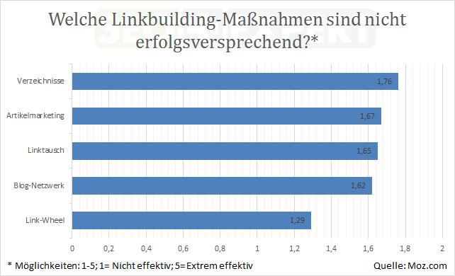 SEO-Studie-Budget-Linkbuilding-Massnahmen-erfolglos-2013