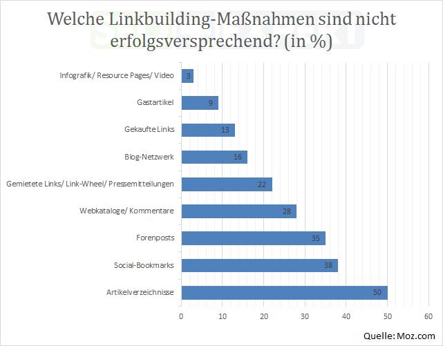 SEO-Studie-Budget-Linkbuilding-Massnahmen-erfolglos-2014