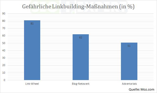 SEO-Studie-Budget-Linkbuilding-Massnahmen-gefaehrlich-2013