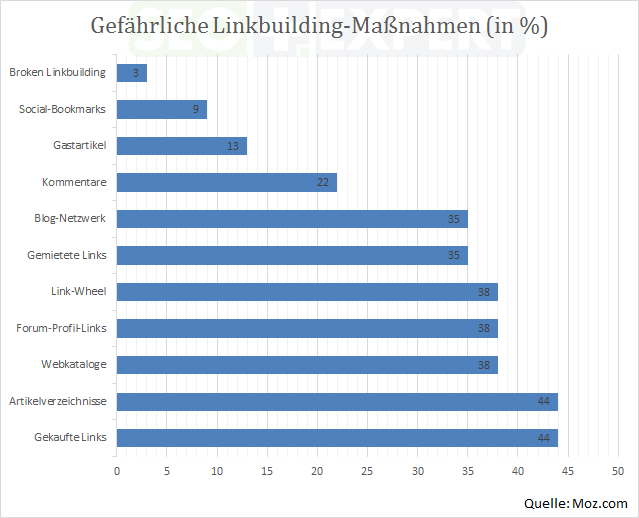 SEO-Studie-Budget-Linkbuilding-Massnahmen-gefaehrlich-2014