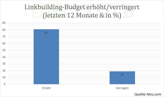 SEO-Studie-Budget-Linkbuilding-last-12