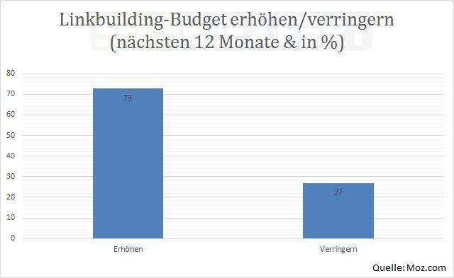 SEO-Studie-Budget-Linkbuilding-next-12