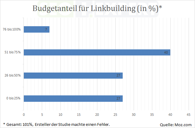 SEO-Studie-Budget-Linkbuilding