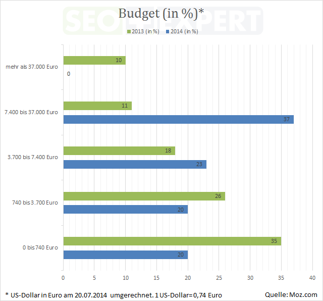 SEO-Studie-Budget