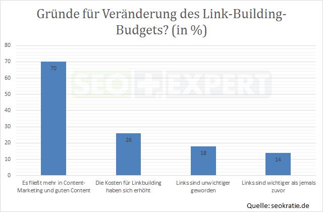 SEO-Studie-Gruende-Linkbuilding-Deutschland-2014