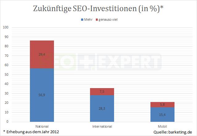 SEO-Studie-Investitionen-SEO-2012