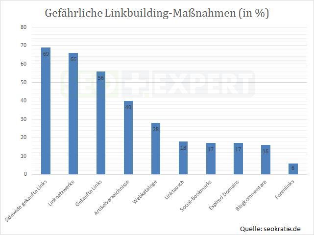 SEO-Studie-Maßnahmen-Linkbuilding-Deutschland-2014-gefaehrlich