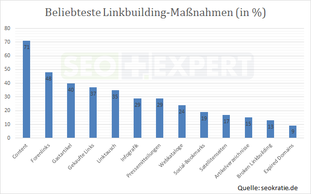 SEO-Studie-Maßnahmen-Linkbuilding-Deutschland-2014