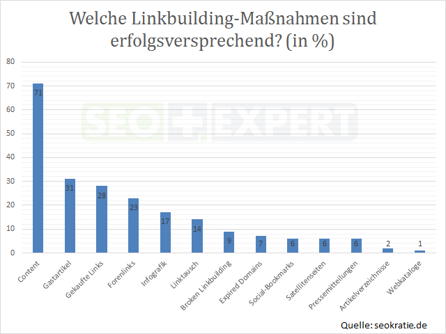 SEO-Studie-Massnahmen-Linkbuilding-Deutschland-2014-erfolg