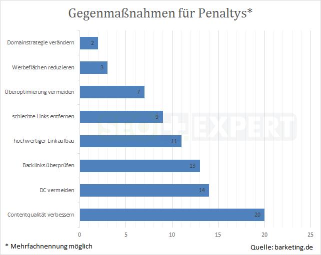 SEO-Studie-Massnahmen-bei-Penalty