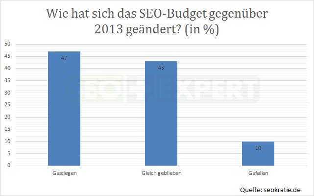 SEO-Studie-SEO-Budget-Deutschland-2014-vs-2013