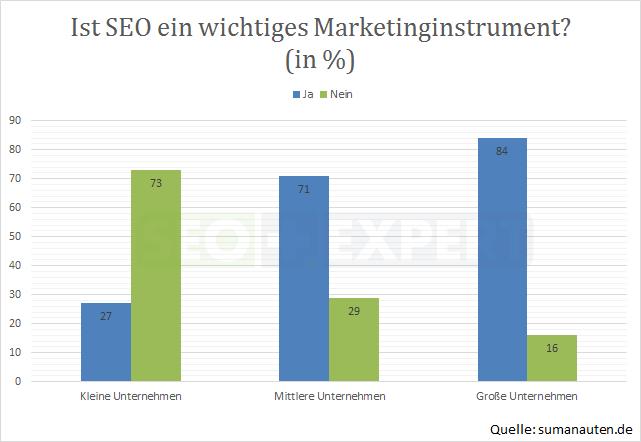 SEO-Studie-SEO-Marketinginstrument