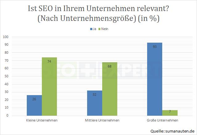 SEO-Studie-SEO-Relevant-Unternehmensgroesse