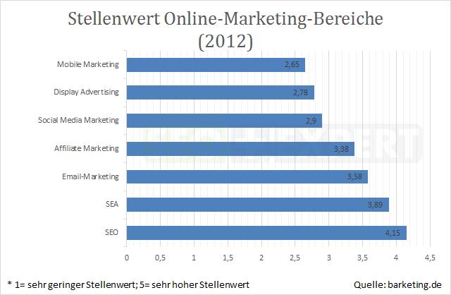 SEO-Studie-Stellenwert-Online-Marketing-2012