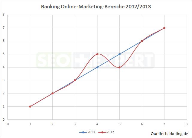 SEO-Studie-Stellenwert-Online-Marketing-2013-vs-2012