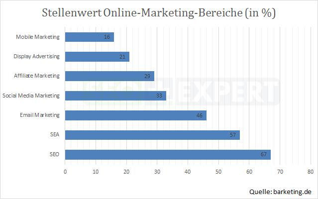 SEO-Studie-Stellenwert-Online-Marketing-2013