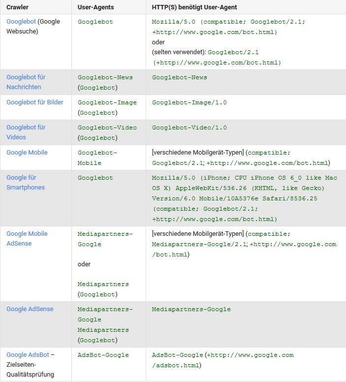 Tabelle über die verschiedenen Googlebots