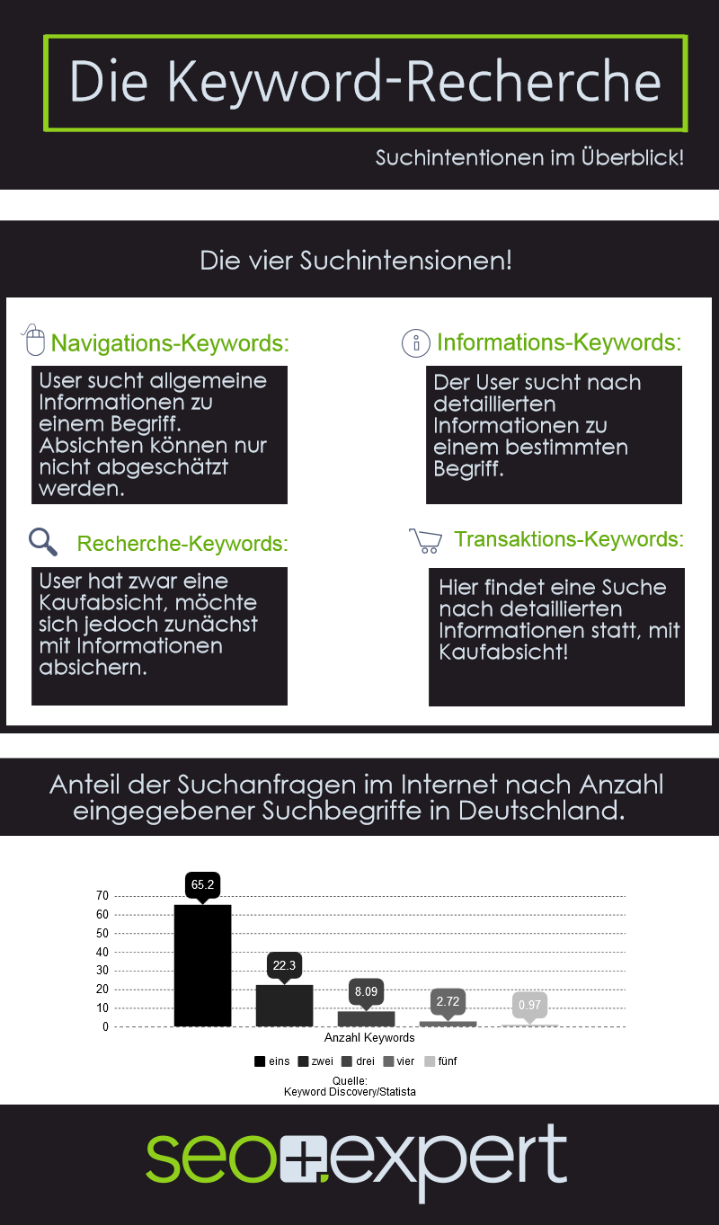 Infografik Keyword Recherche