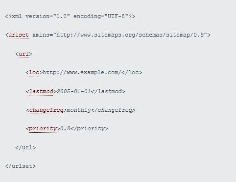 HTML Code einer Sitemap