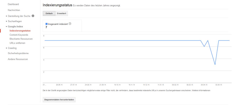 Der Indexierungsstatus kann in der Search Console abgerufen werden.